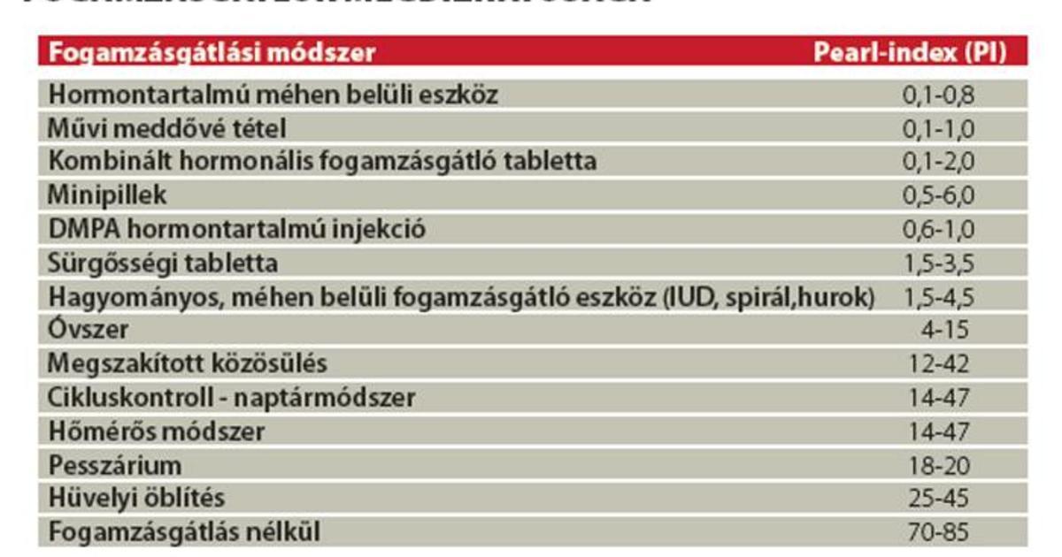 a fogamzásgátlók segítenek a fogyásban)