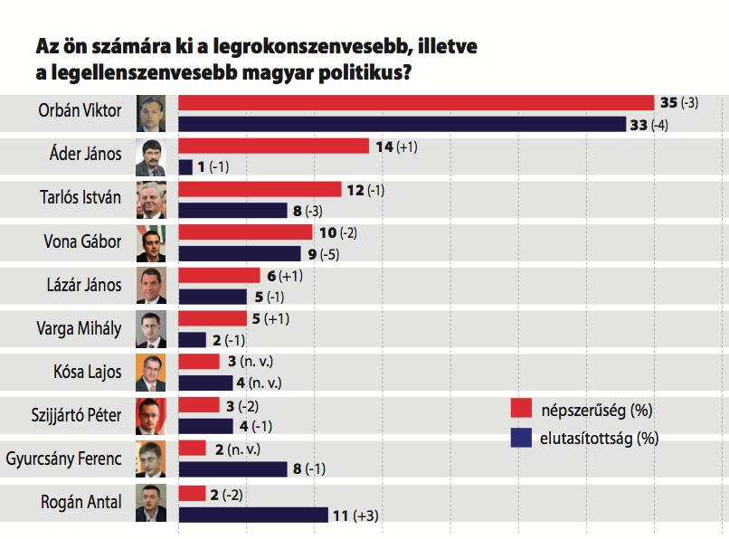 Magyar Demokrata 2016 42 közvéleménykutatás