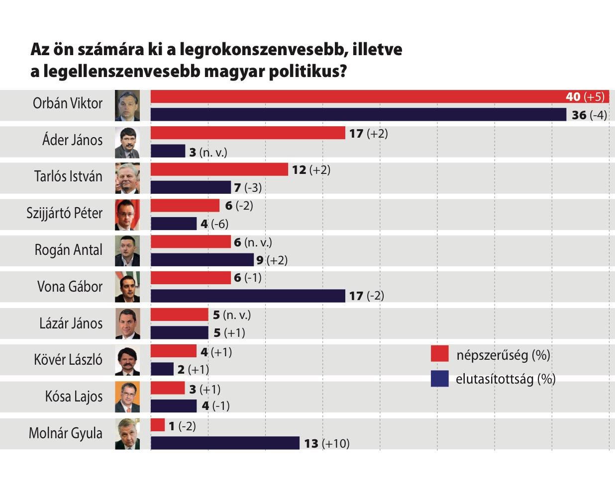 Ki tetszik? - Párttükör 2017 április