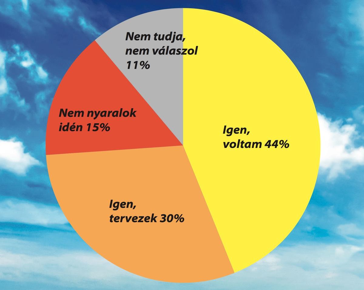 Ön volt-e vagy tervez-e nyaralni? - Magyar Demokrata