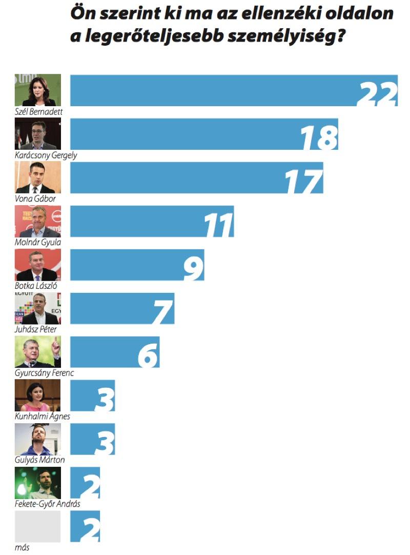 Ki az, aki számít? - Pártvezetők népszerűsége