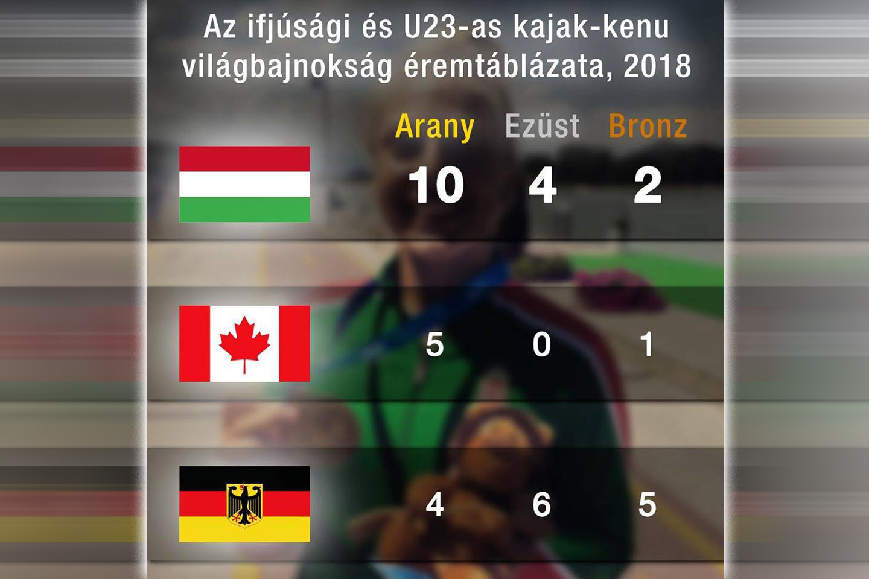 Kép: Magyar Kajak-Kenu Szövetség Facebook-oldala, szerk.